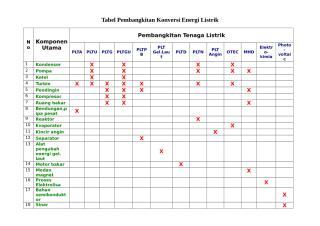 Tabel pembangkitan tenaga listrik.doc